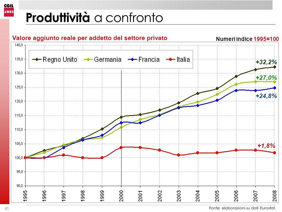 41 Valore aggiunto reale per addetto del settore privato Numeri indice 1995=100 Produttività a confronto +24,8% +27,0% +32,2% +1,8% Fonte: elaborazioni su dati Eurostat.