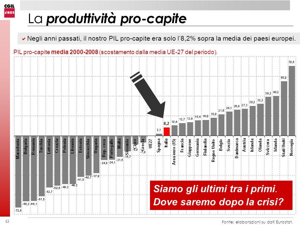42 La produttività pro-capite Fonte: elaborazioni su dati Eurostat. PIL pro-capite media 2000-2008 (scostamento dalla media UE-27 del periodo). Siamo