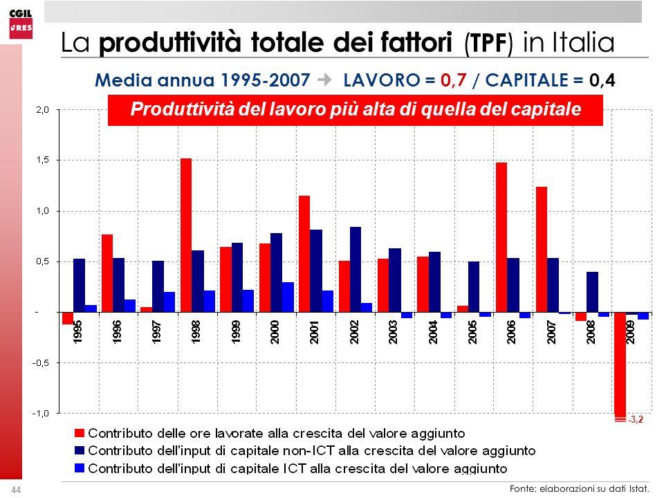44 La produttività totale dei fattori ( TPF ) in Italia Media annua 1995-2007 LAVORO = 0,7 / CAPITALE = 0,4 Fonte: elaborazioni su dati Istat. -3,2 Pr