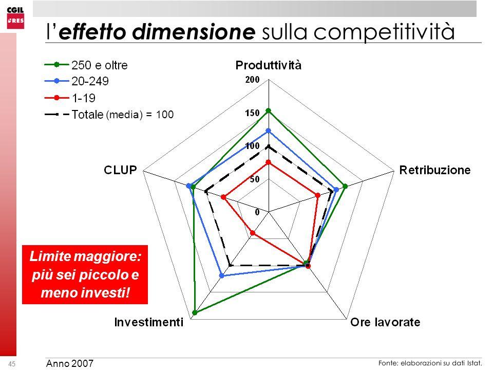 45 l effetto dimensione sulla competitività Fonte: elaborazioni su dati Istat. (media) = 100 Limite maggiore: più sei piccolo e meno investi! Anno 200