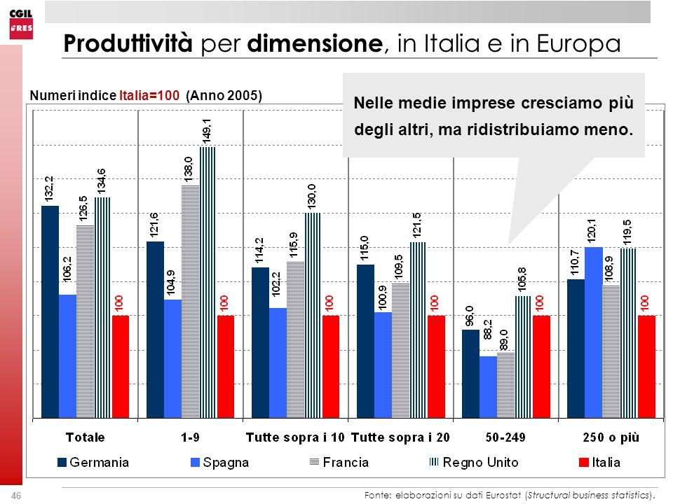 46 Fonte: elaborazioni su dati Eurostat (Structural business statistics). Produttività per dimensione, in Italia e in Europa Numeri indice Italia=100