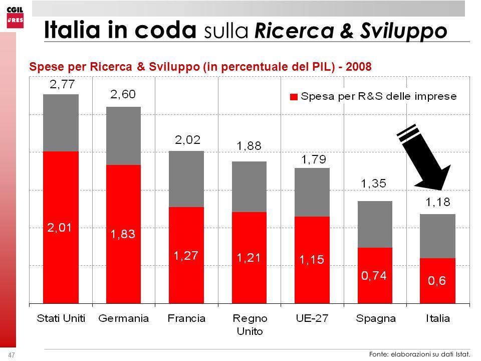 47 Fonte: elaborazioni su dati Istat. Spese per Ricerca & Sviluppo (in percentuale del PIL) - 2008 Italia in coda sulla Ricerca & Sviluppo