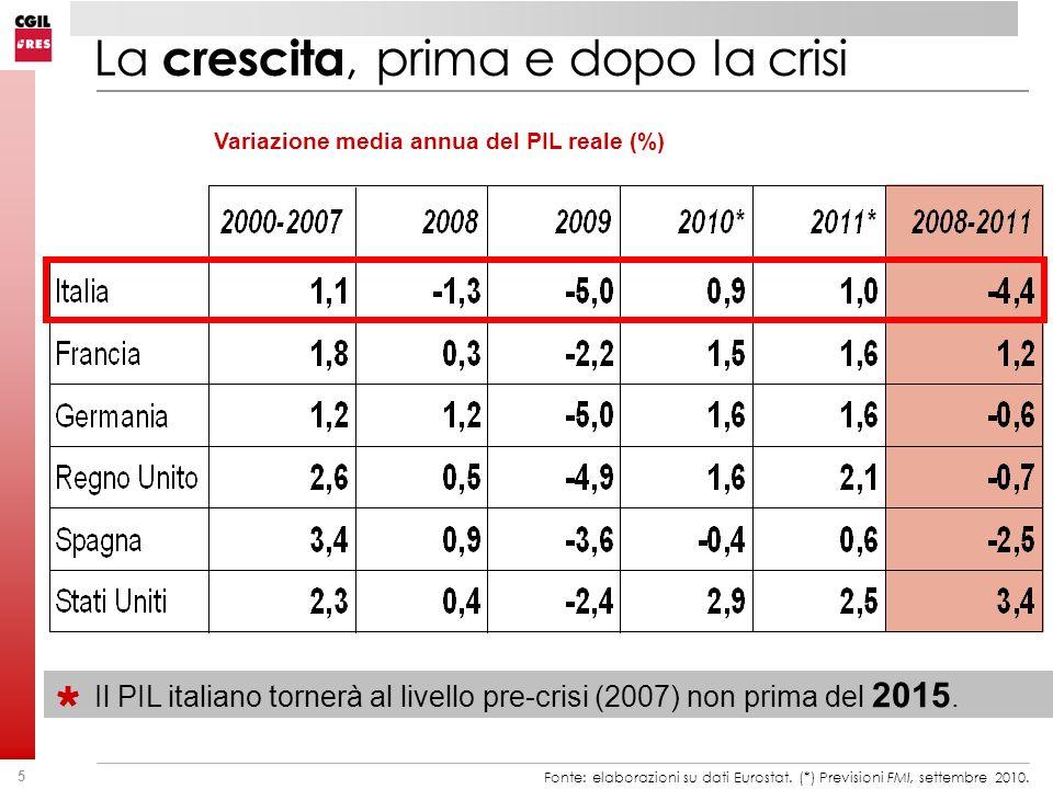 5 La crescita, prima e dopo la crisi Variazione media annua del PIL reale (%) Fonte: elaborazioni su dati Eurostat. (*) Previsioni FMI, settembre 2010