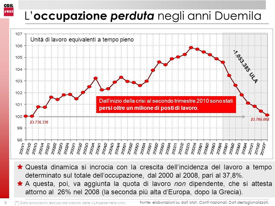 6 L occupazione perduta negli anni Duemila 23.736.336 23.760.062 Questa dinamica si incrocia con la crescita dellincidenza del lavoro a tempo determinato sul totale delloccupazione, dal 2000 al 2008, pari al 37,8%.