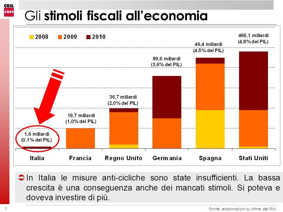 9 Gli stimoli fiscali alleconomia Fonte: elaborazioni su stime del FMI. In Italia le misure anti-cicliche sono state insufficienti. La bassa crescita