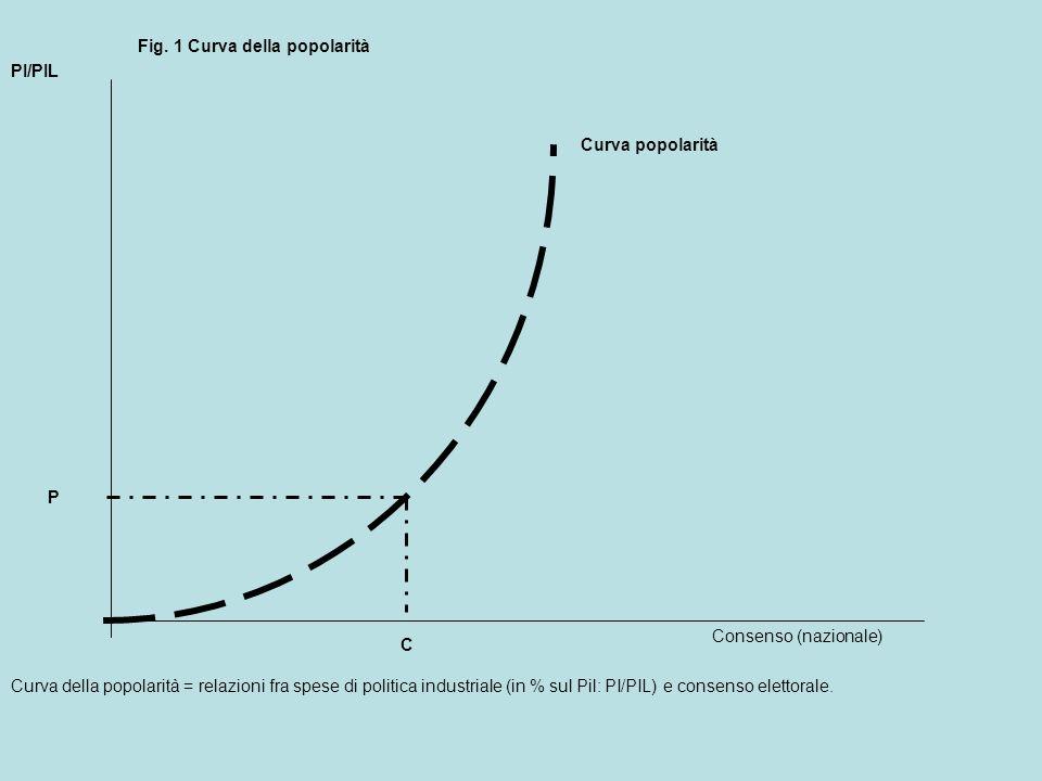 Curva popolarità PI/PIL C P Fig.