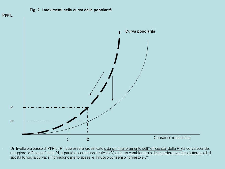 Curva popolarità PI/PIL C P Fig. 2 I movimenti nella curva della popolarità.