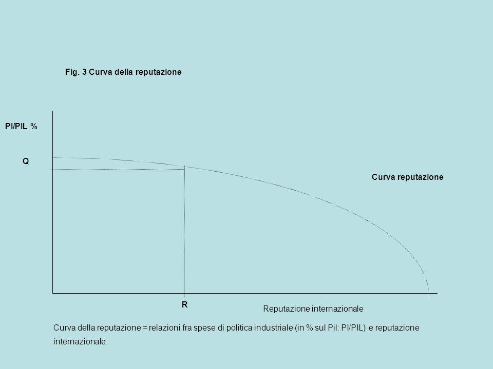 Curva reputazione PI/PIL % R Q Fig.