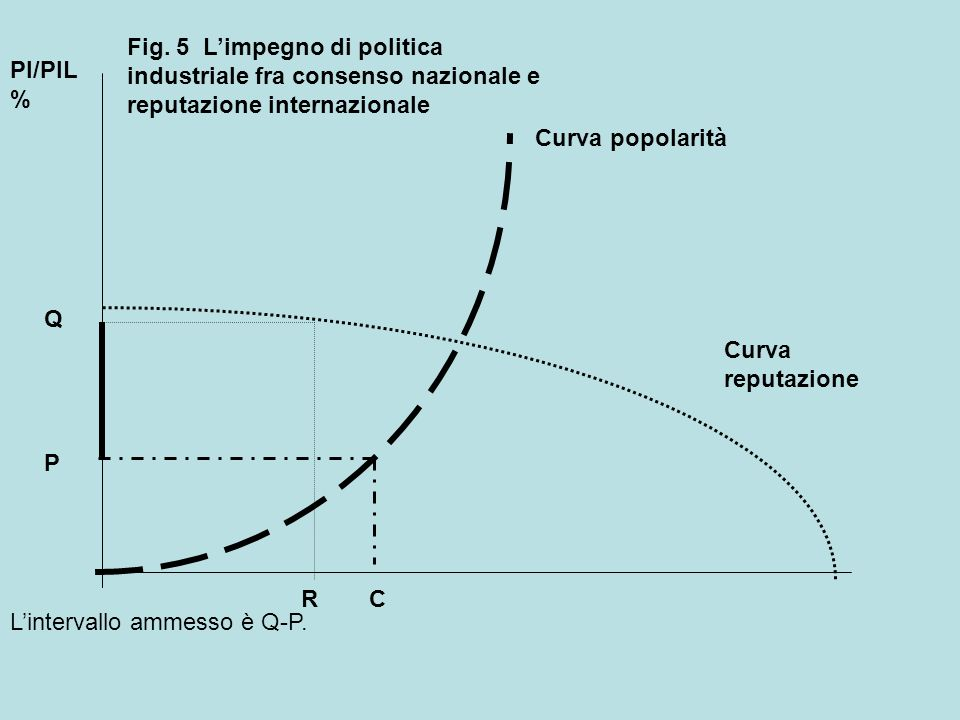 Curva popolarità Curva reputazione PI/PIL % R Q C P Fig.