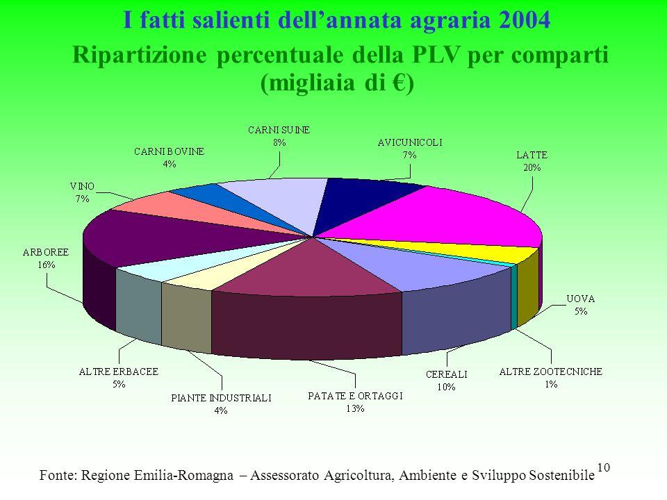 10 Fonte: Regione Emilia-Romagna – Assessorato Agricoltura, Ambiente e Sviluppo Sostenibile Ripartizione percentuale della PLV per comparti (migliaia di ) I fatti salienti dellannata agraria 2004