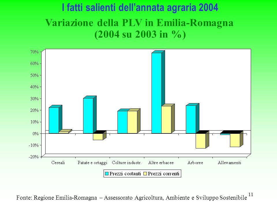 11 Fonte: Regione Emilia-Romagna – Assessorato Agricoltura, Ambiente e Sviluppo Sostenibile Variazione della PLV in Emilia-Romagna (2004 su 2003 in %) I fatti salienti dellannata agraria 2004