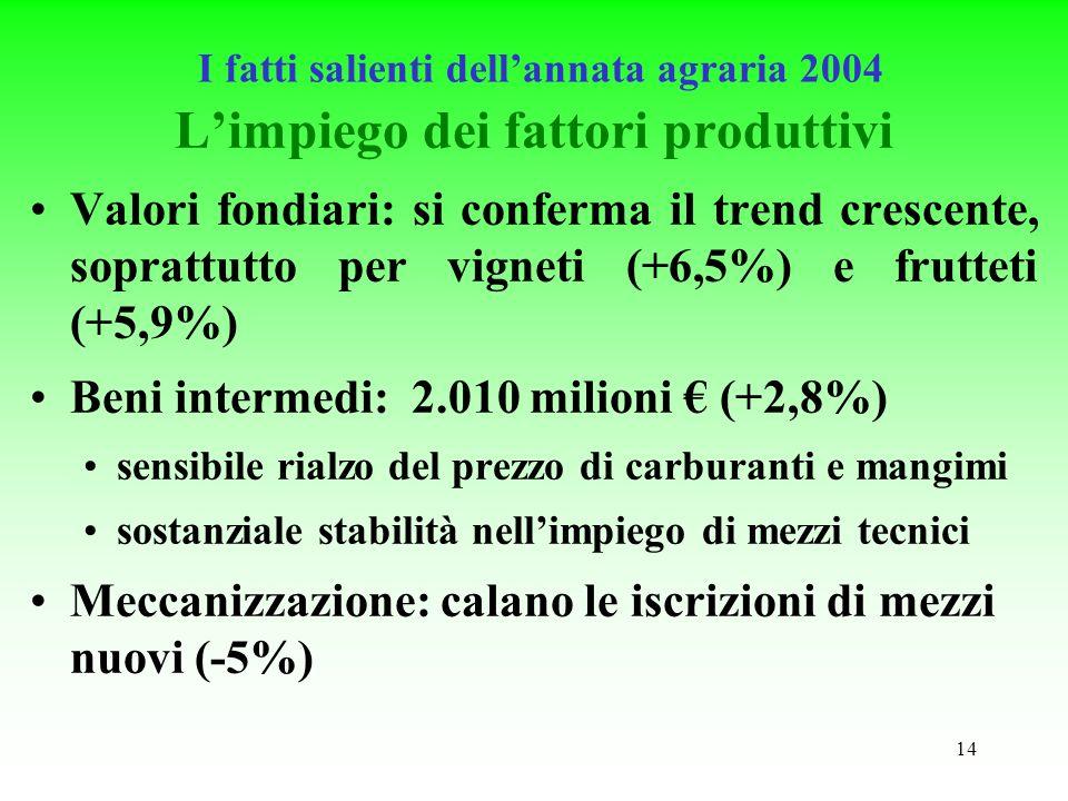 14 Limpiego dei fattori produttivi Valori fondiari: si conferma il trend crescente, soprattutto per vigneti (+6,5%) e frutteti (+5,9%) Beni intermedi: 2.010 milioni (+2,8%) sensibile rialzo del prezzo di carburanti e mangimi sostanziale stabilità nellimpiego di mezzi tecnici Meccanizzazione: calano le iscrizioni di mezzi nuovi (-5%) I fatti salienti dellannata agraria 2004