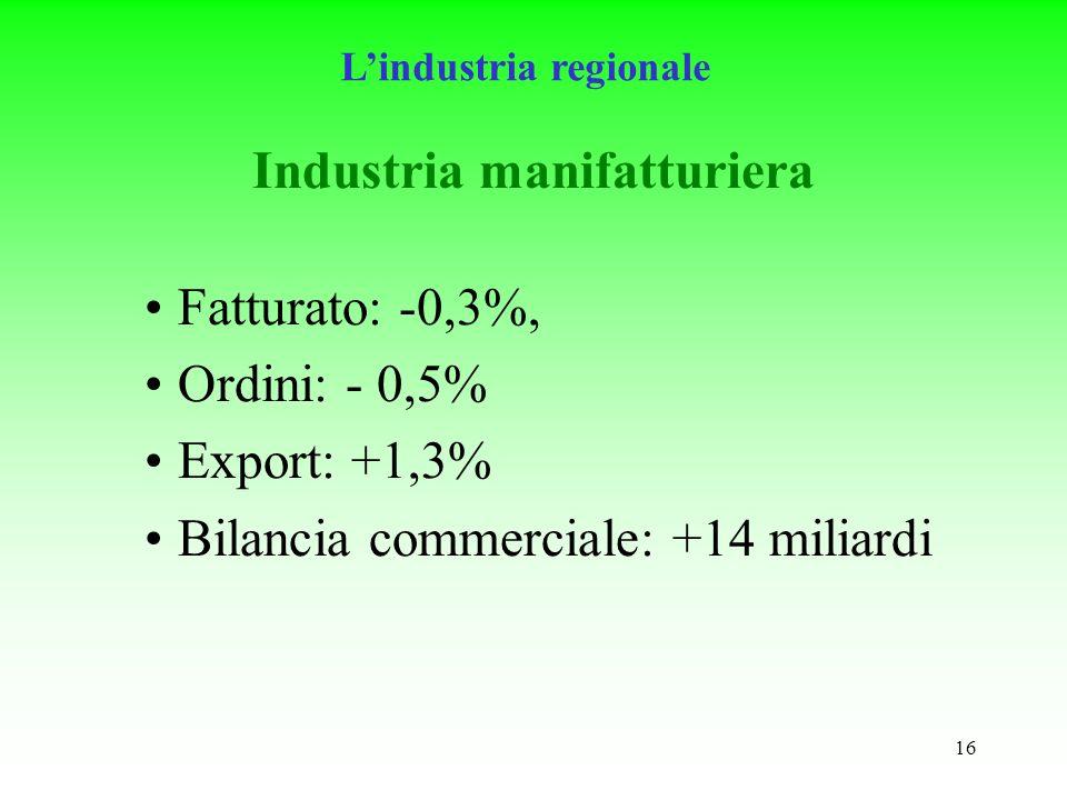 16 Industria manifatturiera Fatturato: -0,3%, Ordini: - 0,5% Export: +1,3% Bilancia commerciale: +14 miliardi Lindustria regionale