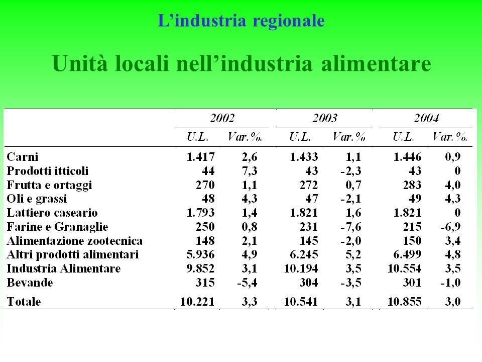 17 Unità locali nellindustria alimentare Lindustria regionale