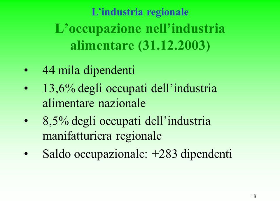 18 Loccupazione nellindustria alimentare (31.12.2003) 44 mila dipendenti 13,6% degli occupati dellindustria alimentare nazionale 8,5% degli occupati dellindustria manifatturiera regionale Saldo occupazionale: +283 dipendenti Lindustria regionale