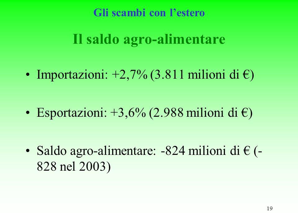 19 Il saldo agro-alimentare Importazioni: +2,7% (3.811 milioni di ) Esportazioni: +3,6% (2.988 milioni di ) Saldo agro-alimentare: -824 milioni di (- 828 nel 2003) Gli scambi con lestero