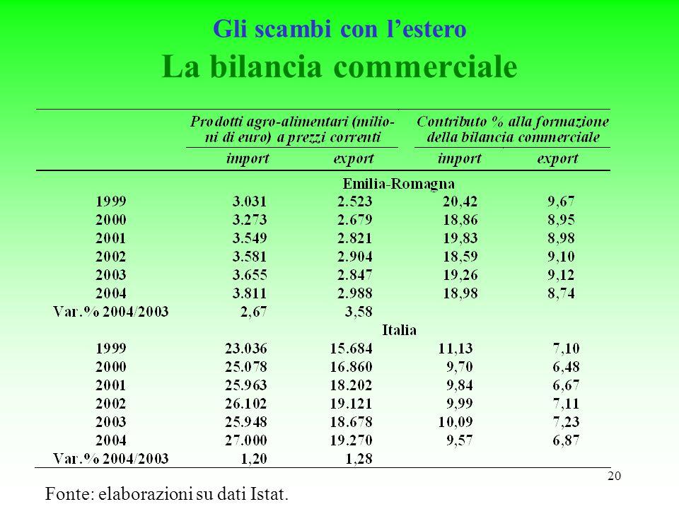 20 La bilancia commerciale Fonte: elaborazioni su dati Istat. Gli scambi con lestero