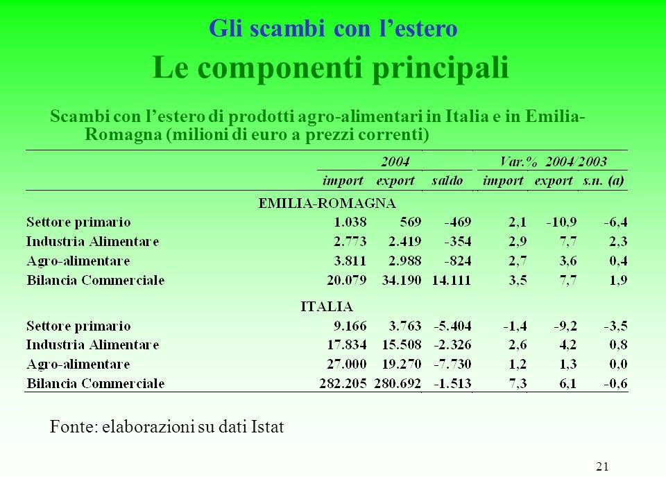 21 Le componenti principali Fonte: elaborazioni su dati Istat Scambi con lestero di prodotti agro-alimentari in Italia e in Emilia- Romagna (milioni di euro a prezzi correnti) Gli scambi con lestero