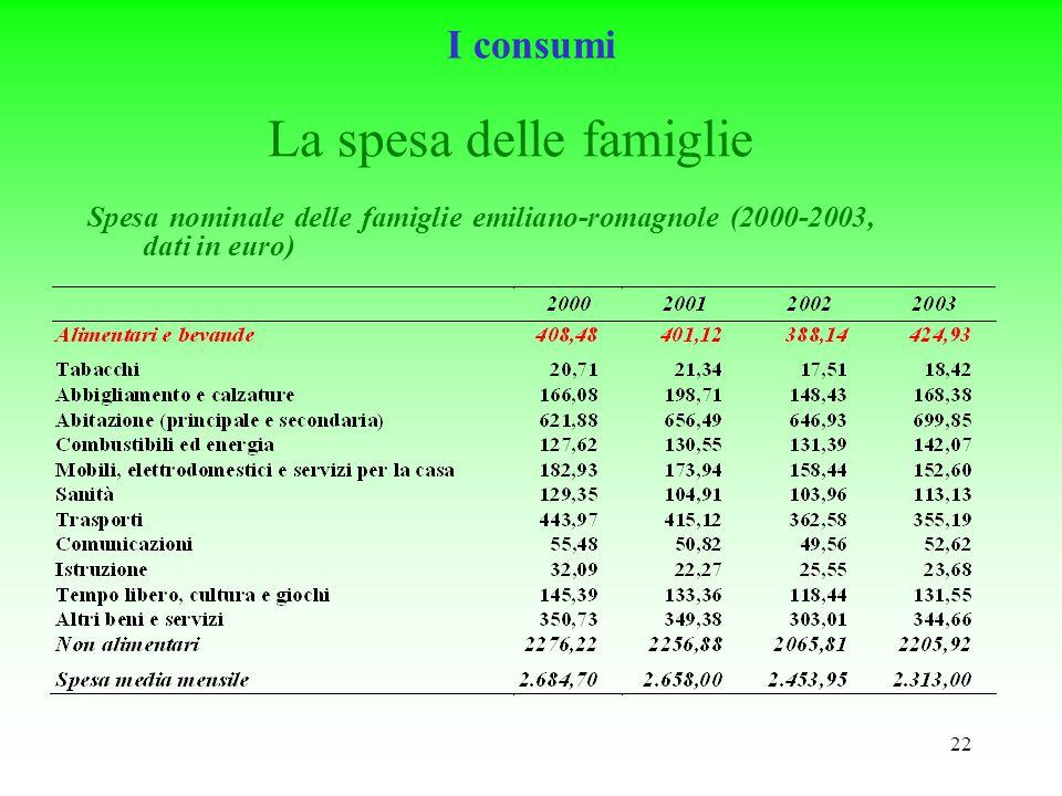 22 La spesa delle famiglie Spesa nominale delle famiglie emiliano-romagnole (2000-2003, dati in euro) I consumi