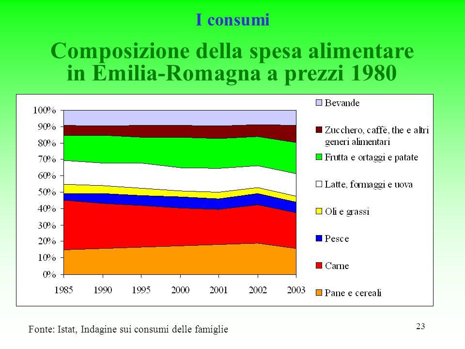 23 Composizione della spesa alimentare in Emilia-Romagna a prezzi 1980 Fonte: Istat, Indagine sui consumi delle famiglie I consumi