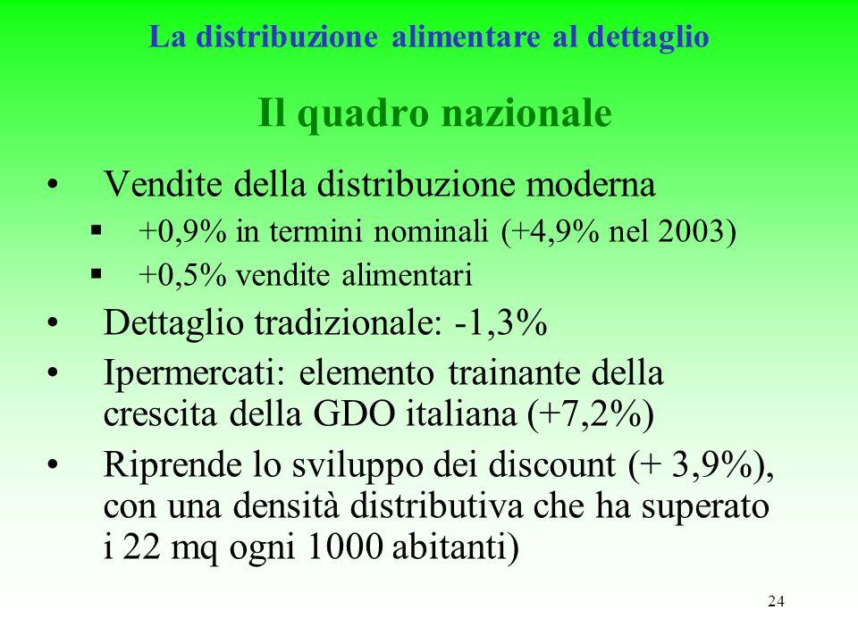 24 Il quadro nazionale Vendite della distribuzione moderna +0,9% in termini nominali (+4,9% nel 2003) +0,5% vendite alimentari Dettaglio tradizionale: -1,3% Ipermercati: elemento trainante della crescita della GDO italiana (+7,2%) Riprende lo sviluppo dei discount (+ 3,9%), con una densità distributiva che ha superato i 22 mq ogni 1000 abitanti) La distribuzione alimentare al dettaglio