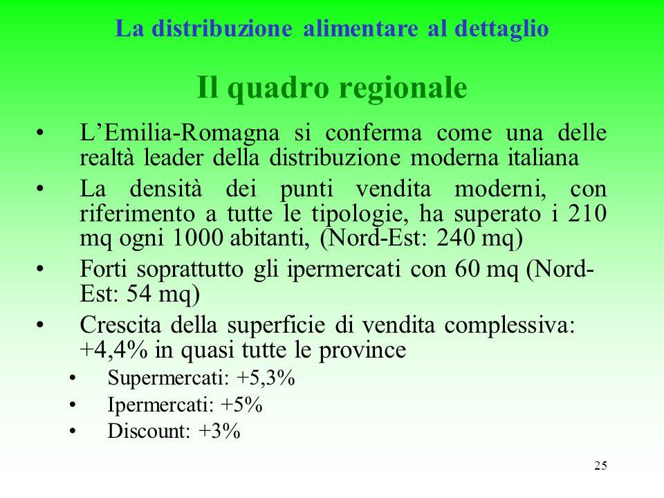 25 Il quadro regionale LEmilia-Romagna si conferma come una delle realtà leader della distribuzione moderna italiana La densità dei punti vendita moderni, con riferimento a tutte le tipologie, ha superato i 210 mq ogni 1000 abitanti, (Nord-Est: 240 mq) Forti soprattutto gli ipermercati con 60 mq (Nord- Est: 54 mq) Crescita della superficie di vendita complessiva: +4,4% in quasi tutte le province Supermercati: +5,3% Ipermercati: +5% Discount: +3% La distribuzione alimentare al dettaglio