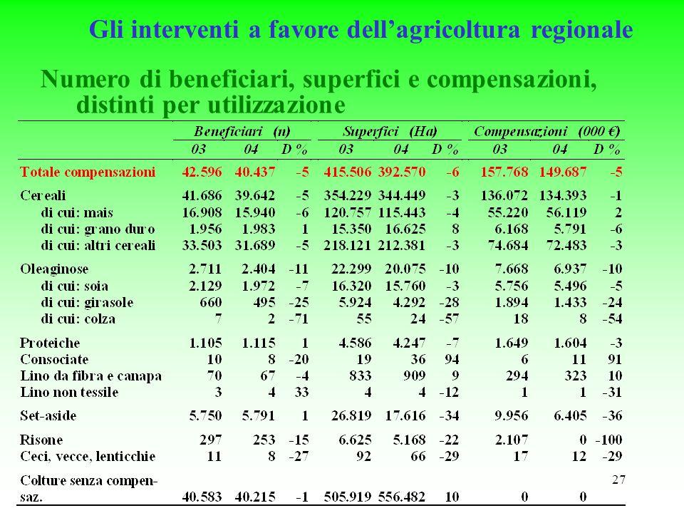 27 Gli interventi a favore dellagricoltura regionale Numero di beneficiari, superfici e compensazioni, distinti per utilizzazione