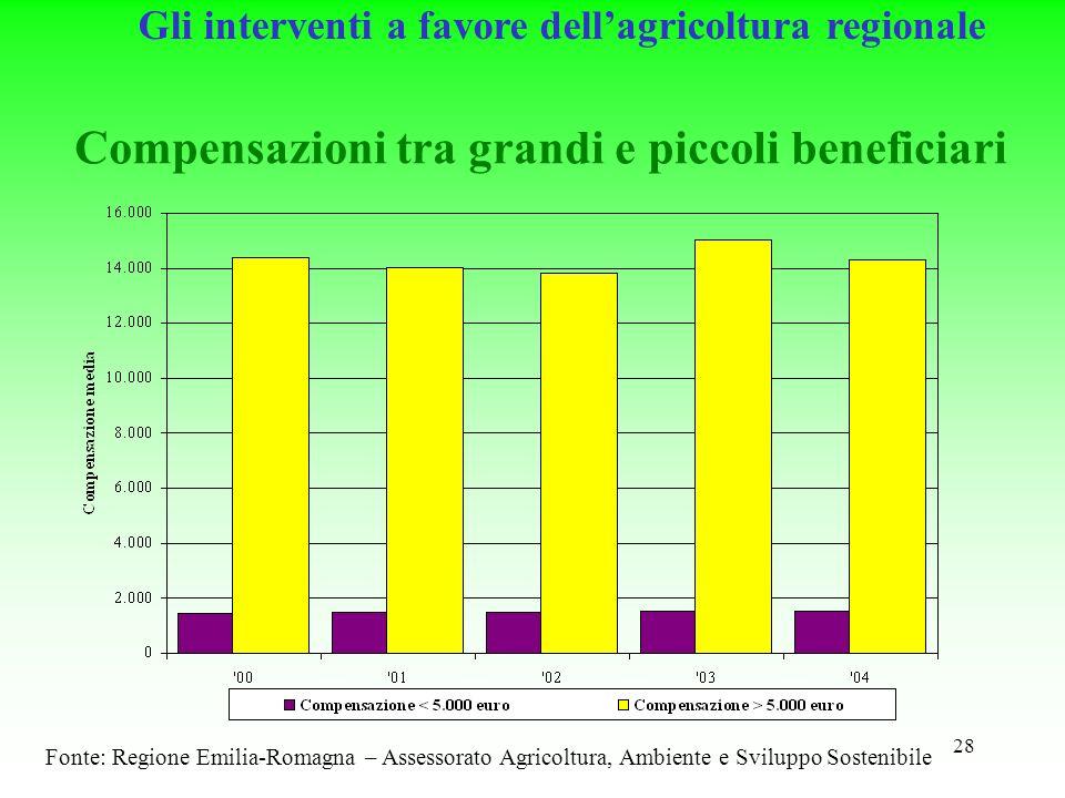28 Compensazioni tra grandi e piccoli beneficiari Fonte: Regione Emilia-Romagna – Assessorato Agricoltura, Ambiente e Sviluppo Sostenibile Gli interventi a favore dellagricoltura regionale
