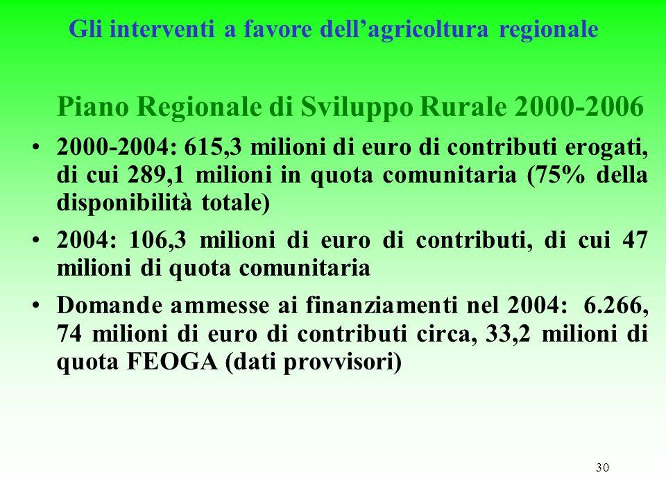 30 Piano Regionale di Sviluppo Rurale 2000-2006 2000-2004: 615,3 milioni di euro di contributi erogati, di cui 289,1 milioni in quota comunitaria (75% della disponibilità totale) 2004: 106,3 milioni di euro di contributi, di cui 47 milioni di quota comunitaria Domande ammesse ai finanziamenti nel 2004: 6.266, 74 milioni di euro di contributi circa, 33,2 milioni di quota FEOGA (dati provvisori) Gli interventi a favore dellagricoltura regionale