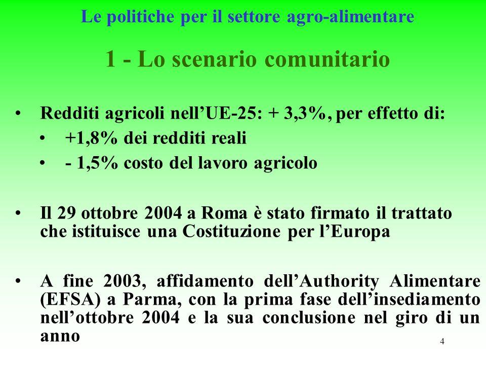 4 Le politiche per il settore agro-alimentare 1 - Lo scenario comunitario Redditi agricoli nellUE-25: + 3,3%, per effetto di: +1,8% dei redditi reali - 1,5% costo del lavoro agricolo Il 29 ottobre 2004 a Roma è stato firmato il trattato che istituisce una Costituzione per lEuropa A fine 2003, affidamento dellAuthority Alimentare (EFSA) a Parma, con la prima fase dellinsediamento nellottobre 2004 e la sua conclusione nel giro di un anno