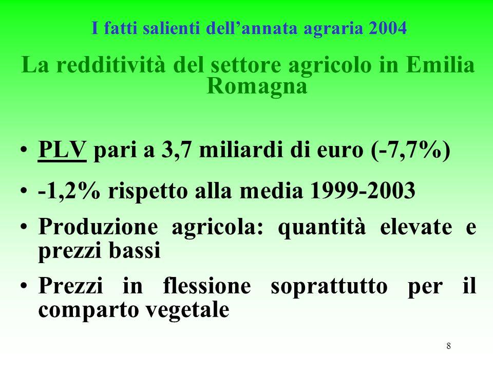8 I fatti salienti dellannata agraria 2004 La redditività del settore agricolo in Emilia Romagna PLV pari a 3,7 miliardi di euro (-7,7%) -1,2% rispetto alla media 1999-2003 Produzione agricola: quantità elevate e prezzi bassi Prezzi in flessione soprattutto per il comparto vegetale
