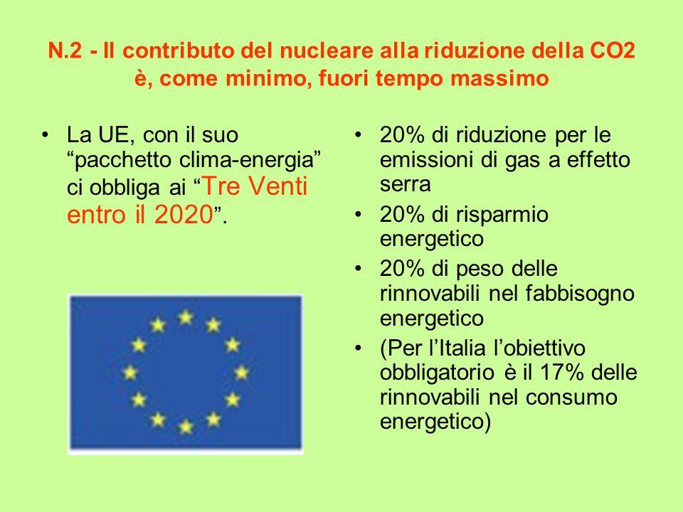 N.2 - Il contributo del nucleare alla riduzione della CO2 è, come minimo, fuori tempo massimo La UE, con il suo pacchetto clima-energia ci obbliga ai Tre Venti entro il 2020.