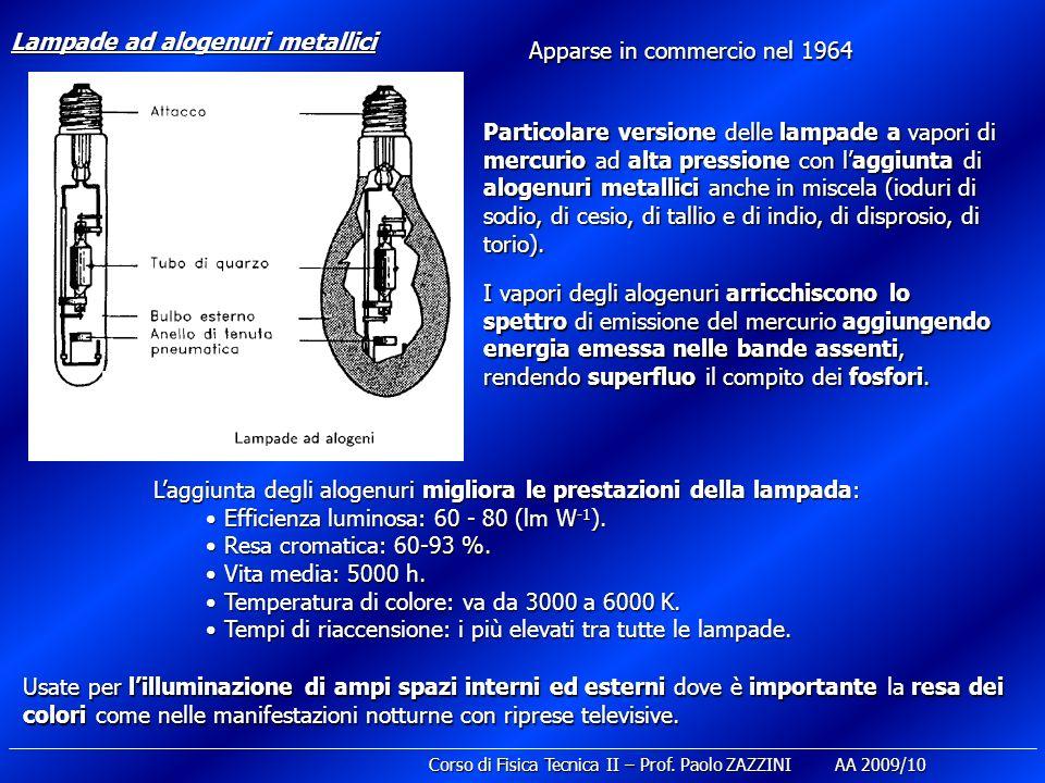 Lampade ad alogenuri metallici Laggiunta degli alogenuri migliora le prestazioni della lampada: Efficienza luminosa: 60 - 80 (lm W -1 ). Efficienza lu