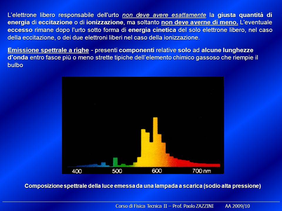 Lampade ad alogenuri metallici Laggiunta degli alogenuri migliora le prestazioni della lampada: Efficienza luminosa: 60 - 80 (lm W -1 ).
