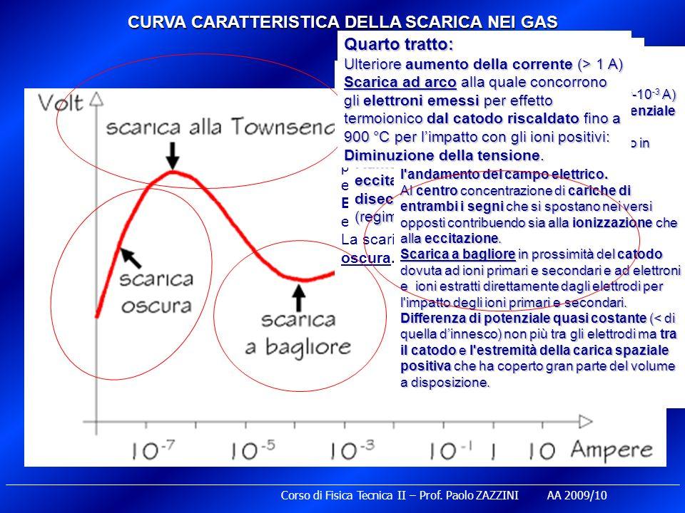 CURVA CARATTERISTICA DELLA SCARICA NEI GAS Primo tratto: Andamento quasi lineare a comportamento ohmico, con piccole variazioni di corrente anche per