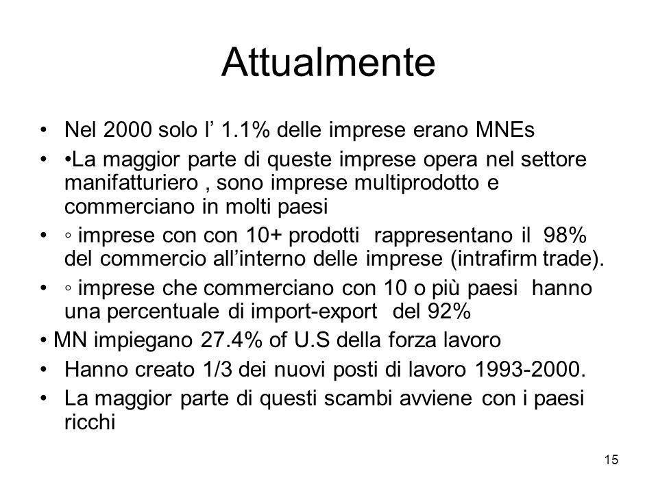 15 Attualmente Nel 2000 solo l 1.1% delle imprese erano MNEs La maggior parte di queste imprese opera nel settore manifatturiero, sono imprese multipr
