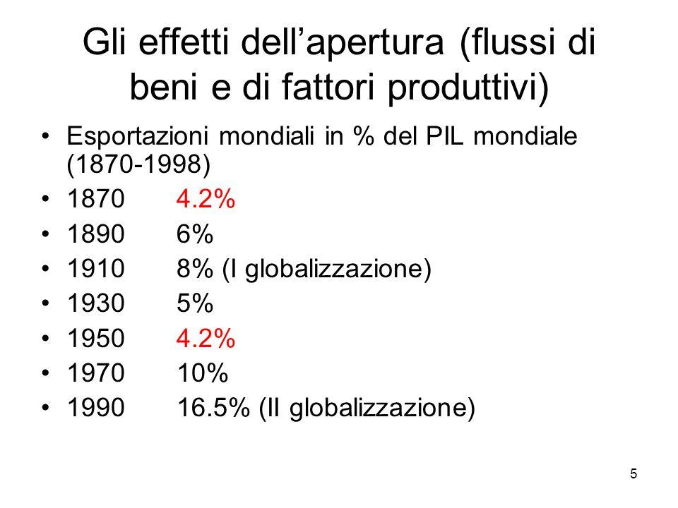 5 Gli effetti dellapertura (flussi di beni e di fattori produttivi) Esportazioni mondiali in % del PIL mondiale (1870-1998) 1870 4.2% 18906% 19108% (I