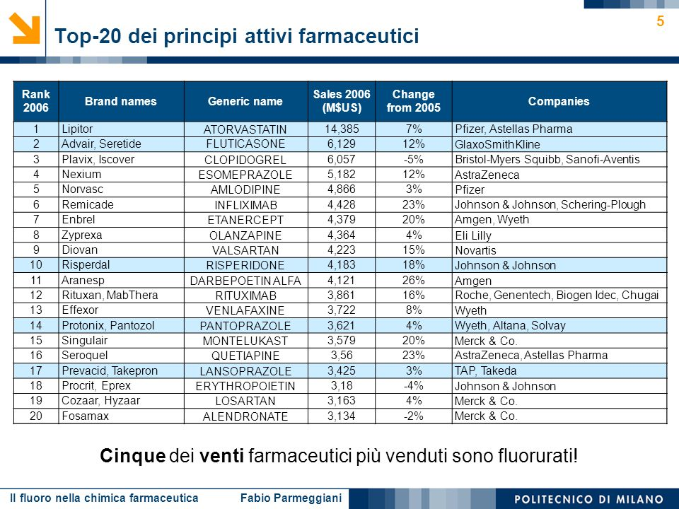 Il fluoro nella chimica farmaceutica Fabio Parmeggiani 46 B.