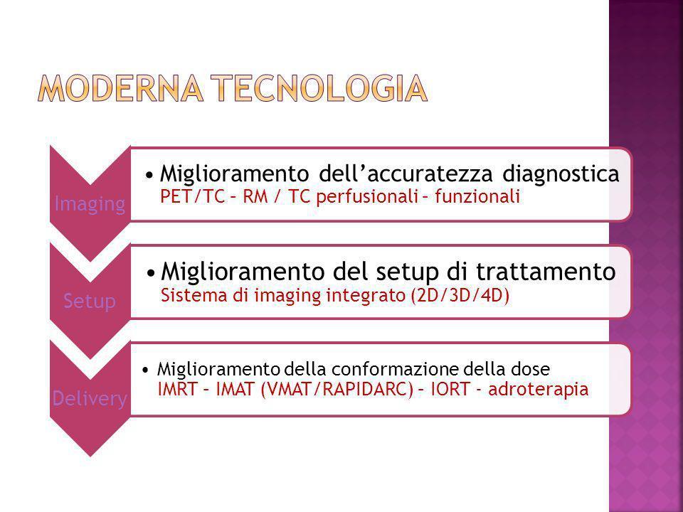 Impostazione tecnica del trattamento Controllo del set-up Esecuzione del trattamento Controllo di qualità Relazione con il paziente Impostazione tecnica del trattamento Controllo del set-up Esecuzione del trattamento Controllo di qualità Relazione con il paziente