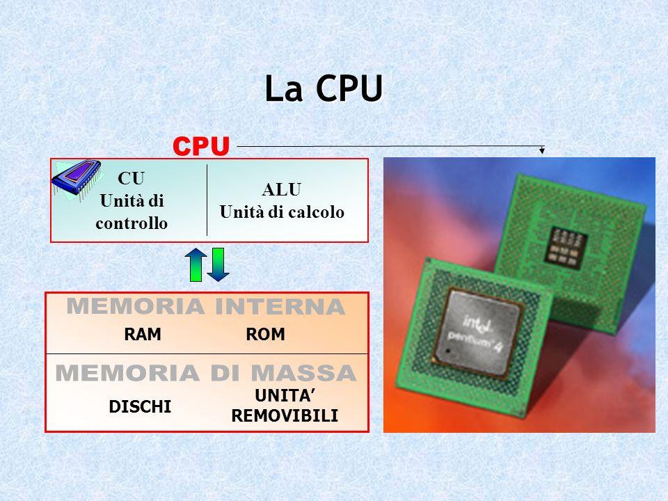ALU Unità di calcolo CU Unità di controllo RAMROM DISCHI UNITA REMOVIBILI La CPU