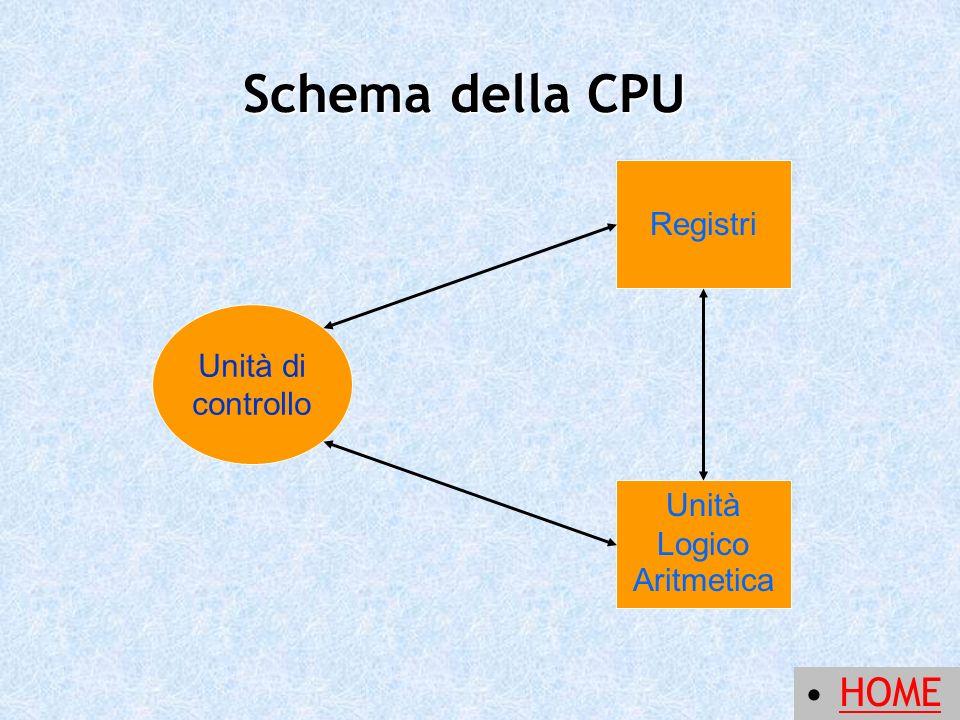 Registri Unità Logico Aritmetica Unità di controllo Schema della CPU HOME