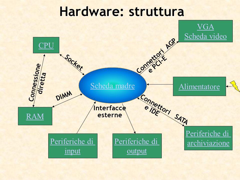 Hardware: struttura Scheda madre CPU RAM VGA Scheda video Periferiche di archiviazione Periferiche di input Periferiche di output Connettori SATA e ID