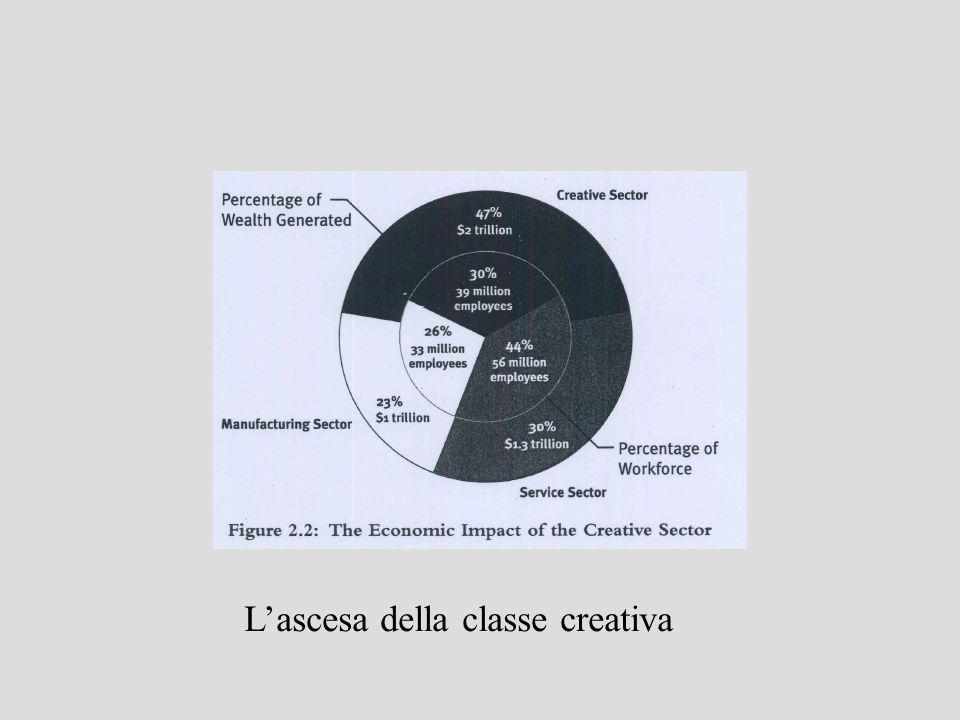 Ma ce anche una seconda importante ragione del perche la creativita Perche la maggior parte delle cose o delle attivita che sono interessanti, piacevoli, coinvolgenti, umane, sono il risultato della creativita Esser coinvolti in attivita creative aggiunge ricchezza e complessita nella nostra vita