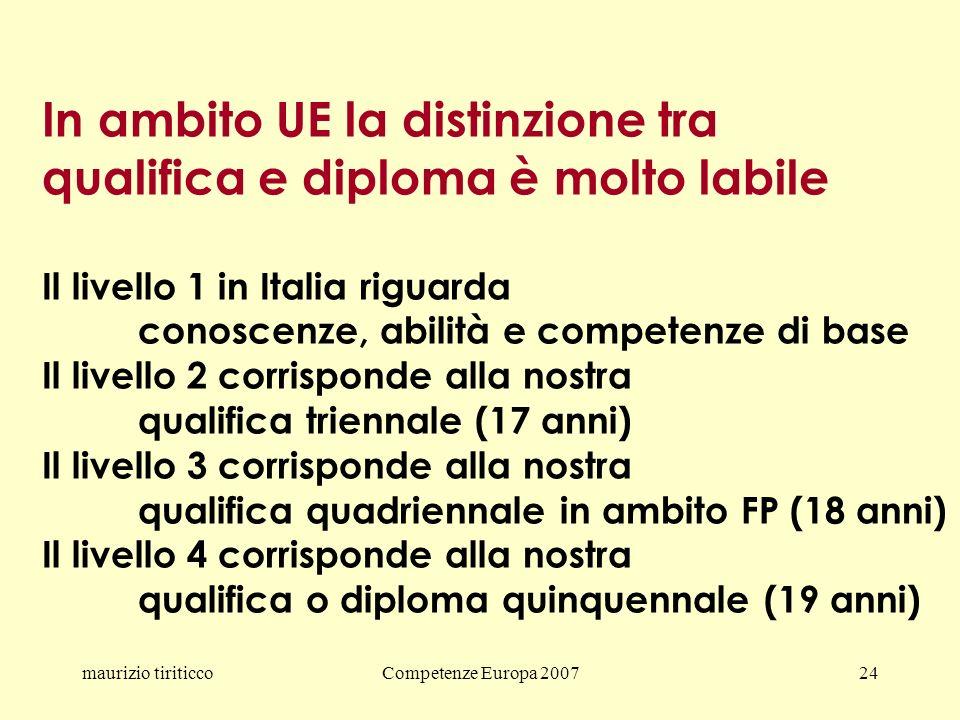maurizio tiriticcoCompetenze Europa 200724 In ambito UE la distinzione tra qualifica e diploma è molto labile Il livello 1 in Italia riguarda conoscenze, abilità e competenze di base Il livello 2 corrisponde alla nostra qualifica triennale (17 anni) Il livello 3 corrisponde alla nostra qualifica quadriennale in ambito FP (18 anni) Il livello 4 corrisponde alla nostra qualifica o diploma quinquennale (19 anni)
