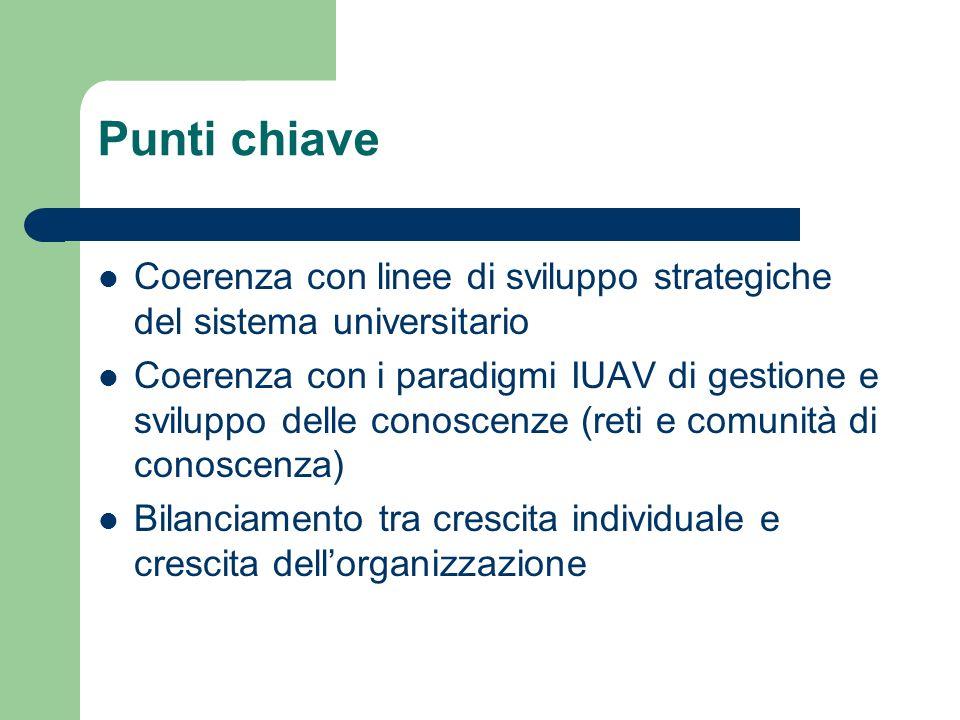 Punti chiave Coerenza con linee di sviluppo strategiche del sistema universitario Coerenza con i paradigmi IUAV di gestione e sviluppo delle conoscenze (reti e comunità di conoscenza) Bilanciamento tra crescita individuale e crescita dellorganizzazione