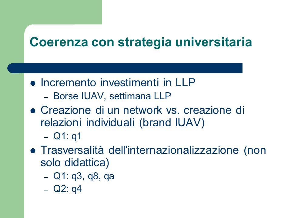 Coerenza con strategia universitaria Incremento investimenti in LLP – Borse IUAV, settimana LLP Creazione di un network vs.