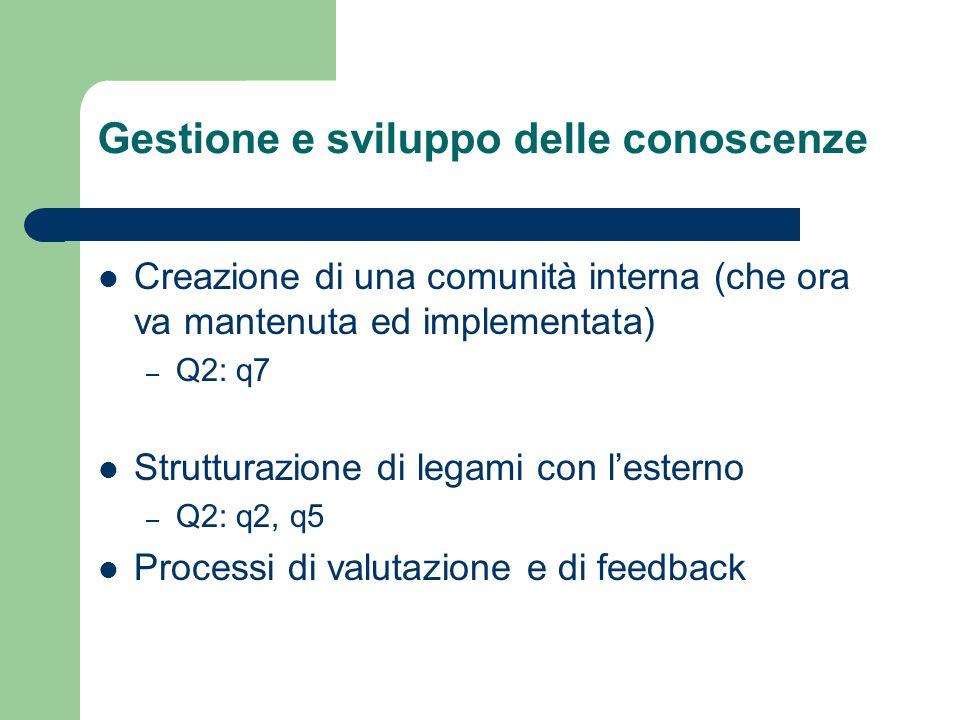 Gestione e sviluppo delle conoscenze Creazione di una comunità interna (che ora va mantenuta ed implementata) – Q2: q7 Strutturazione di legami con lesterno – Q2: q2, q5 Processi di valutazione e di feedback