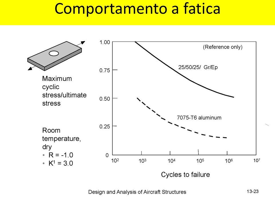 Comportamento a fatica