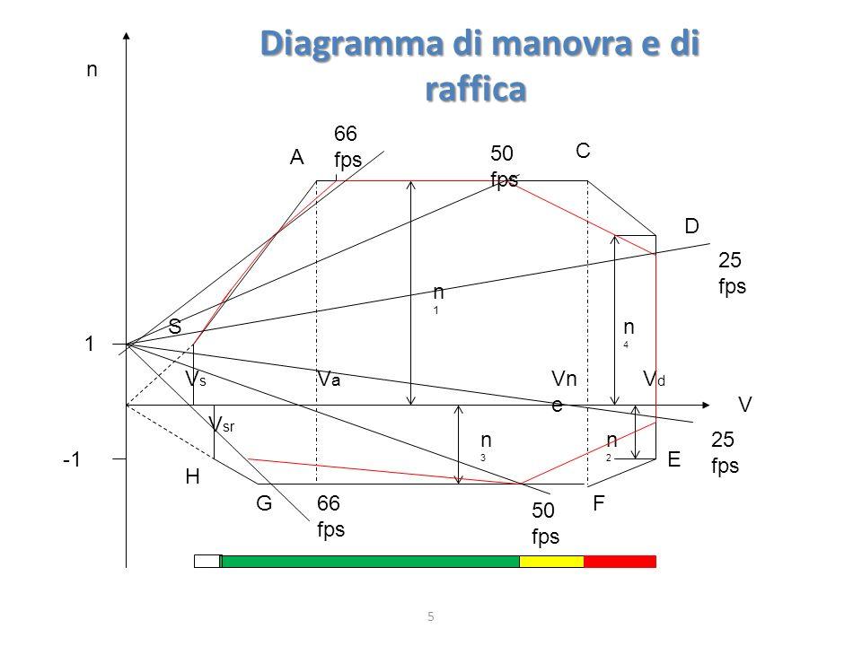 5 D C E GF H A S n 1 V n1n1 n2n2 n4n4 n3n3 VaVa V sr VsVs VdVd Vn e 66 fps 50 fps 25 fps 50 fps 66 fps Diagramma di manovra e di raffica Diagramma di