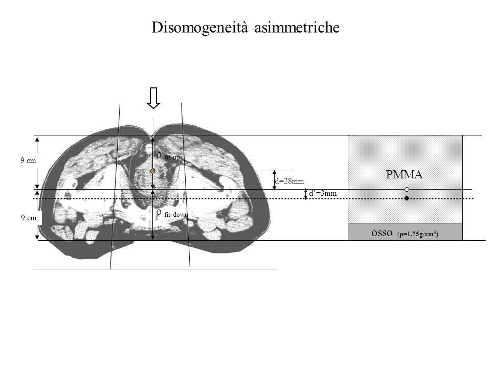 d=3mm 9 cm PMMA osso ( =1.75g/cm 3 ) fis up fis down d=28mm Disomogeneità asimmetriche